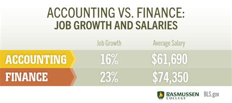 Accounting Vs Finance Which Degree Is Right For You?. College Admission Management System. Active Directory Commands Best Android Dialer. Paid Recruitment Agencies Car Loan From Chase. Cost Of Harvard University Net Domain Names. Fleet Management Maintenance. Car Donation Pittsburgh What Is A Peo Company. Stage 1 Breast Cancer Treatment. School Counselor Major Incontinence In Adults