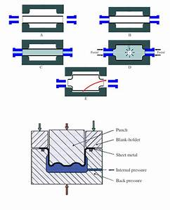 Metal Tube Hydroforming Process And Forming Limit Diagrams