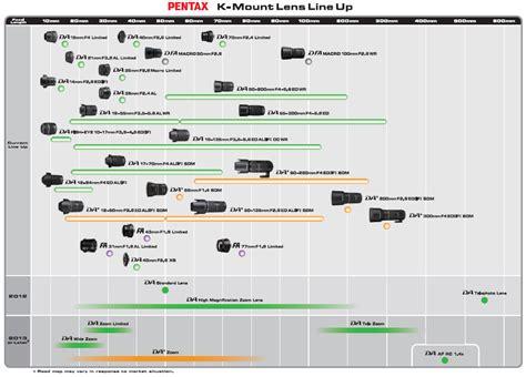 roadmap lens pentax map mount road lenses objectifs load pdf feuille route announced teleobiettivo objetivos hoja objektiver twee vier objectieven