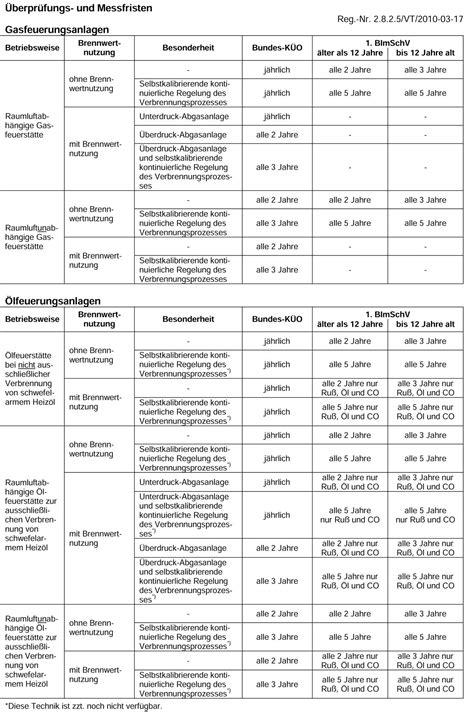 Schornsteinfeger Ueberprueft Jaehrlich Die Heizungsanlage by Wie Oft Kommt Der Schornsteinfeger Landesinnungsverband