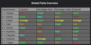 Infographics For Weapon Parts And Their Effects