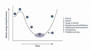 The Change Curve U2026where Do Your Team Sit  Ilx