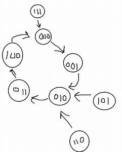 Solved  Develop The Vhdl For The Counter Specified In Prob