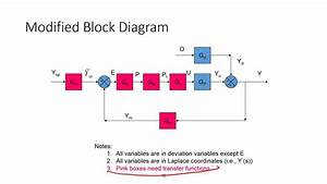 Block Diagrams For Process Control
