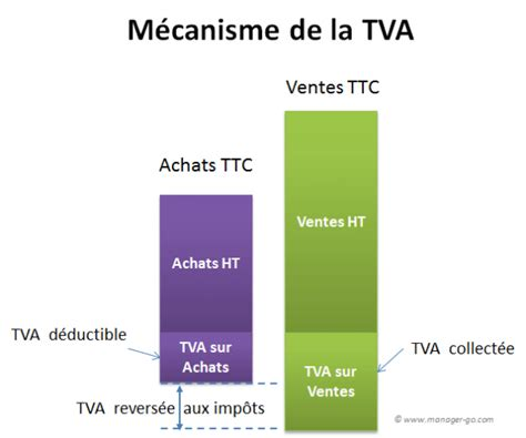 tva comprendre fonctionnement op 233 rations exon 233 ration taux