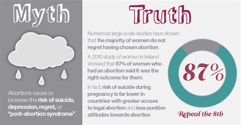 Myth 2 Abortion Causes Emotional Problems Abortion