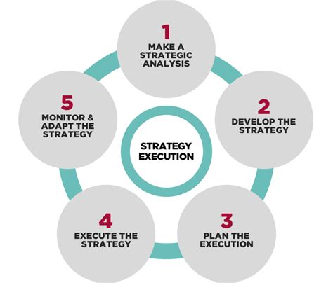 strategy consulting strataegos consulting