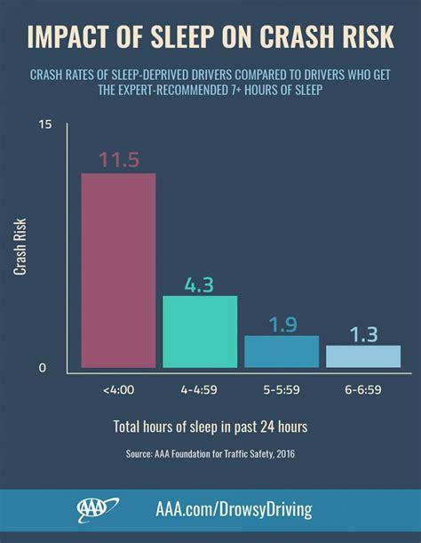 hours  sleep    crash
