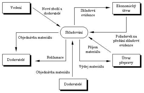 Datum Flow V Proces Flow Diagram by N 225 Vrh Na Informačn 237 Syst 233 M Martin Přikryl