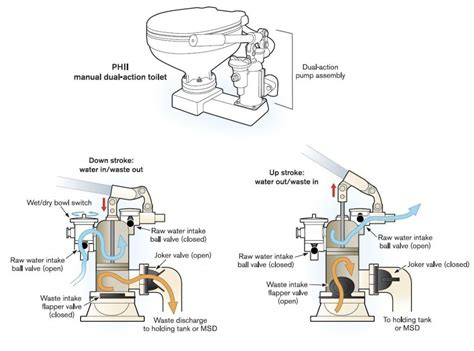 Manual Marine Toilets