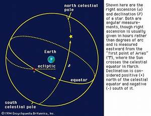 declination | astronomy | Encyclopedia Britannica