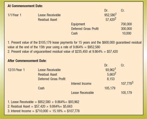 Accounting For Leases Under The New Standard, Part 2