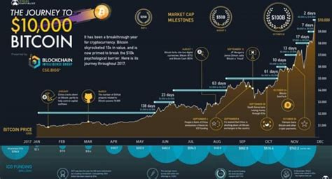 From developers to investors, journalists to bitcoin company ceos, you will learn about everything that is. Visualizing the Journey to $10,000 Bitcoin - Share Talk