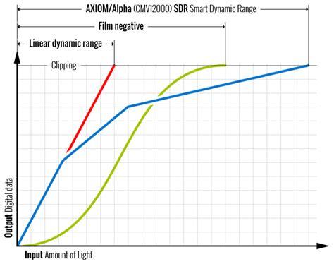 dynamic range in image processing image sensor apertus 176 open source cinema