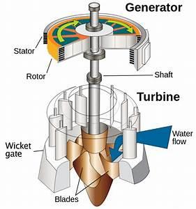 File Water Turbine  En 2  Svg