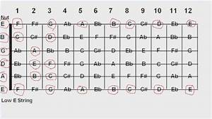 Basic Guitar Chart B A G See The Above Guitar