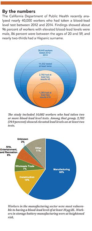 protecting workers  lead exposure   safety