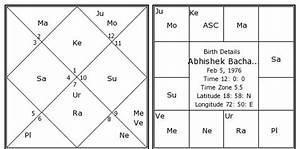 Birth Chart Report Abhishek Bachan Birth Chart Abhishek Bachan Kundli