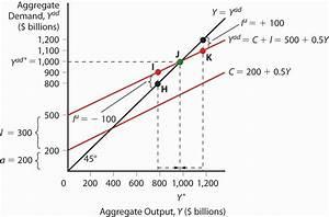 Aggregate Output And Keynesian Cross Diagrams