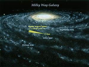 galaxy - Which spiral arm of the Milky Way is Kepler-62 in ...