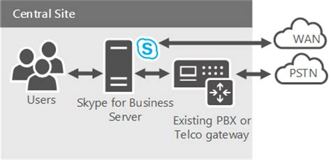 skype for business plan your phone system in office 365 cloud pbx