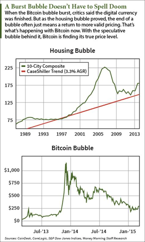 The virtual currency has had a volatile trading history since its creation in 2009. Bitcoin Price Prediction: Why It's Only Now Finding the ...