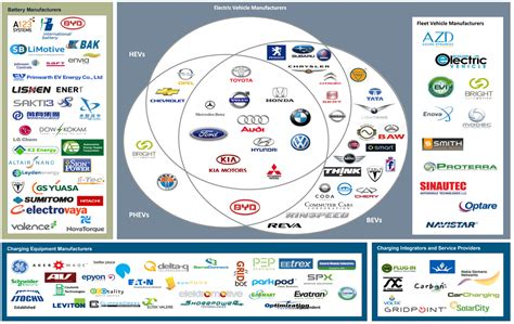 Electric Vehicle Market by Electric Vehicles 2012 Technology Economics And Market