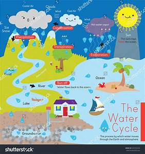 Diagram That Explains Water Cycle Known  U0e40 U0e27 U0e01 U0e40 U0e15 U0e2d U0e23 U0e4c U0e2a U0e15 U0e47 U0e2d U0e01