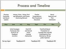 Strategic Planning Strategic Planning Process