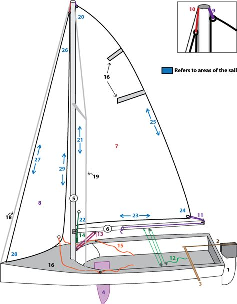 Parts Of A Laser Boat by Basic Concepts And Terminology New Member Guide