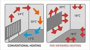 About Infrared And Convection Heating