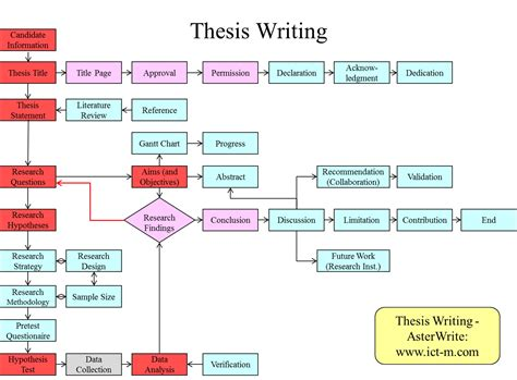 Asterwrite Asterwrite Helps You To Create A Flow Chart Of Your Thesis Writing Circular Flow Chart Infographic Input Flowchart Meaning Create A In Office 365 Con Latex Multiple Pages Java Collections Flowchart.js Onclick Editor