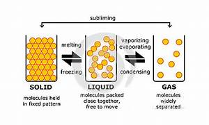 Difference Between The Liquid State And The Gaseous State