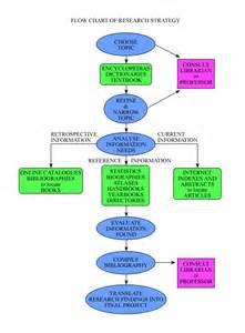 Research Process Flow Diagram