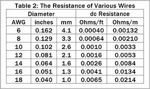 Wire Resistivity Chart Get Grounded Protecting Electrical Devices From Lightning