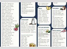 Low carb food list printable chart – 2019 Printable