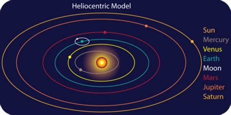 Introduction to the Solar System   Earth Science