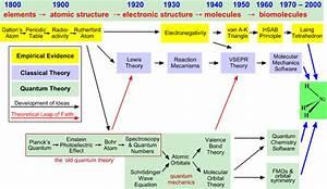 Quantum Theory Timeline