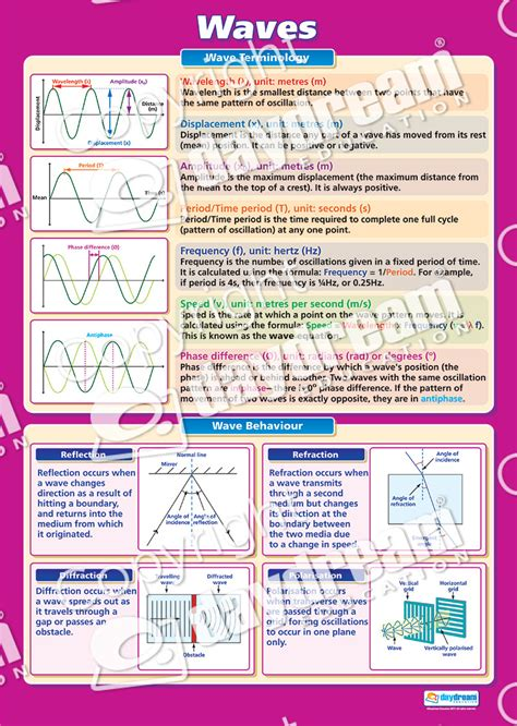 waves science educational school posters