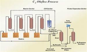 Oleflex Process Flow Diagram  Pfd   2