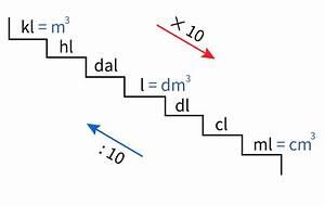Milliliter In Cl : metriek stelsel voor inhoudsmaten in liters ~ Yasmunasinghe.com Haus und Dekorationen