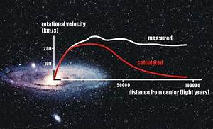 Astronomy Without A Telescope – Could Dark Matter Not Matter?