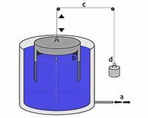 Torsion Berechnen Beispiel : spirometer wikipedia ~ Themetempest.com Abrechnung