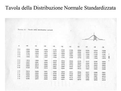 Cupola Immobiliare Napoli by Tavole Della Distribuzione Normale 28 Images