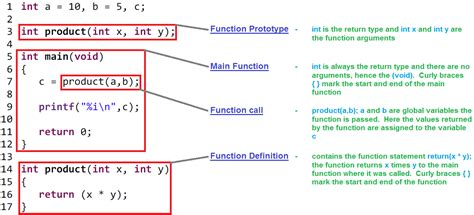 c template function c programming functions basic tutorial with exles