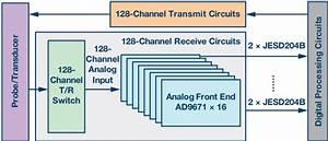 New Digital Demodulator And Jesd204b Ultrasound Analog