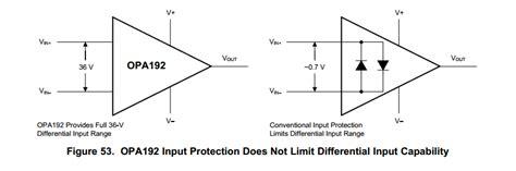 Amp Input Range Differential Voltage Amps