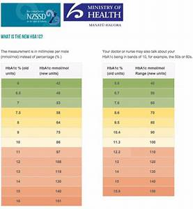 Fasting Glucose Levels Chart 25 Printable Blood Sugar Charts Normal High Low ᐅ