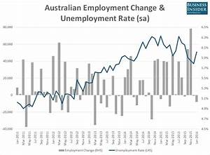 Australia's jobless rate just spiked unexpectedly ...