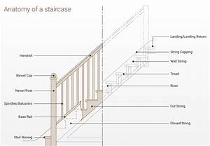 Parts Of A Staircase Explained
